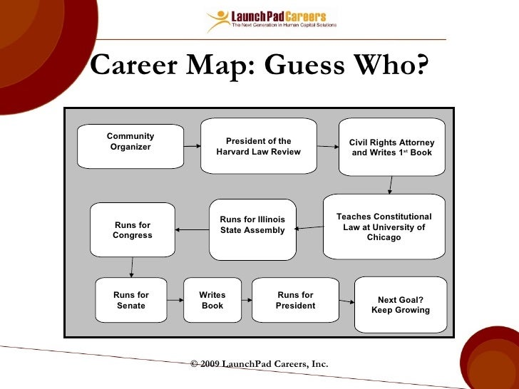 Career Mapping And Planning on