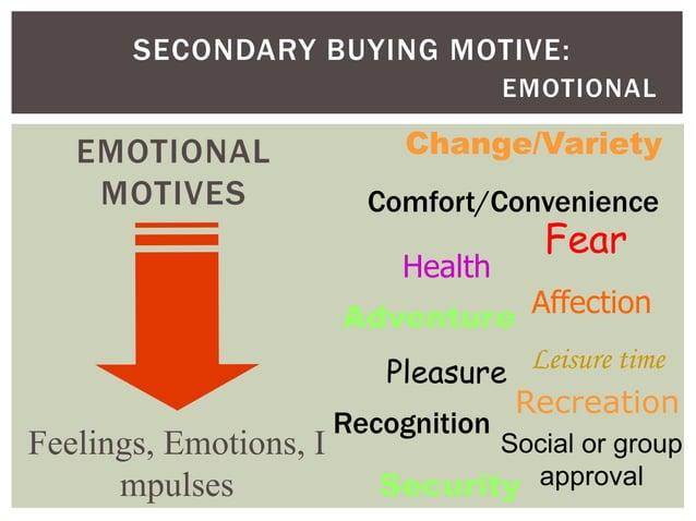 SECONDARY BUYING MOTIVE: EMOTIONAL  EMOTIONAL MOTIVES  Change/Variety  Comfort/Convenience Health  Feelings, Emotions, I m...