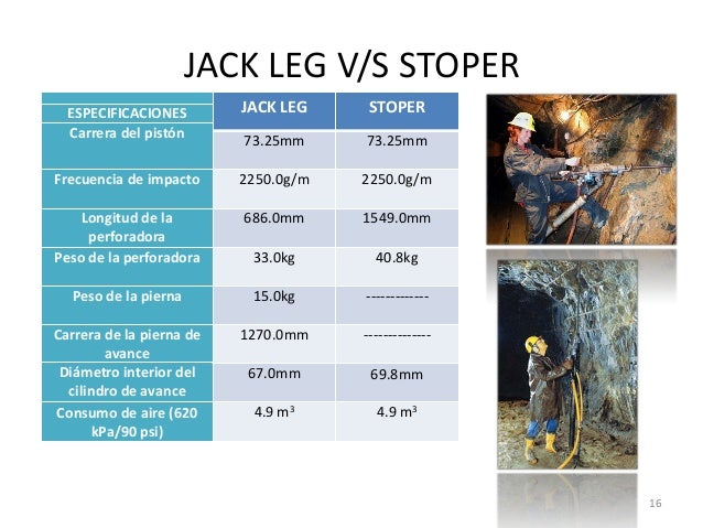 JACK LEG V/S STOPER JACK LEG  STOPER  73.25mm  73.25mm  Frecuencia de impacto  2250.0g/m  2250.0g/m  Longitud de la perfor...