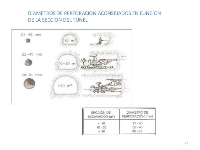 DIAMETROS DE PERFORACION ACONSEJADOS EN FUNCION DE LA SECCION DEL TUNEL  23