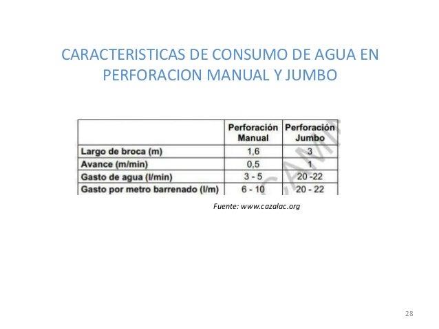 CARACTERISTICAS DE CONSUMO DE AGUA EN PERFORACION MANUAL Y JUMBO  Fuente: www.cazalac.org  28