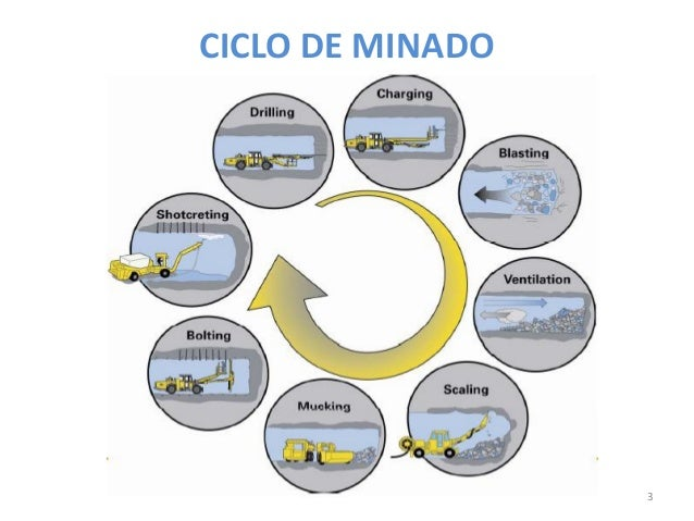 CICLO DE MINADO  3
