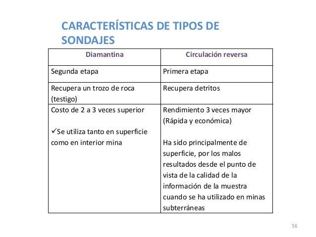 CARACTERÍSTICAS DE TIPOS DE SONDAJES Diamantina  Circulación reversa  Segunda etapa  Primera etapa  Recupera un trozo de r...