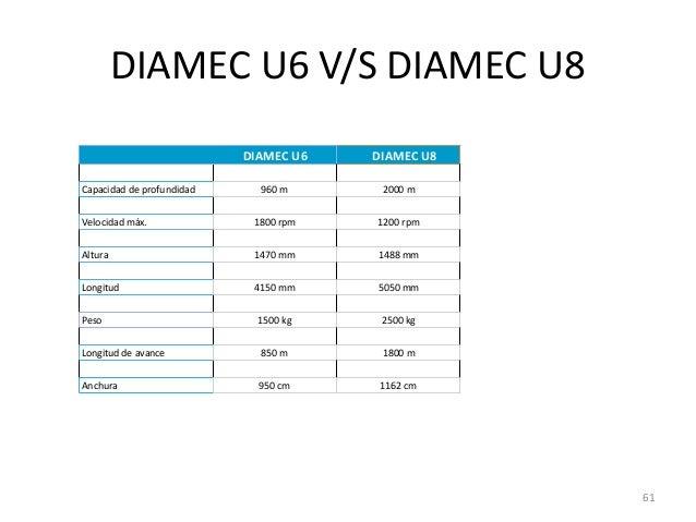 DIAMEC U6 V/S DIAMEC U8 DIAMEC U6 Capacidad de profundidad  DIAMEC U8  960 m  2000 m  Velocidad máx.  1800 rpm  1200 rpm  ...