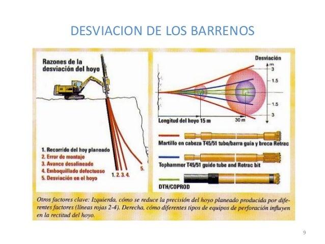 DESVIACION DE LOS BARRENOS  9