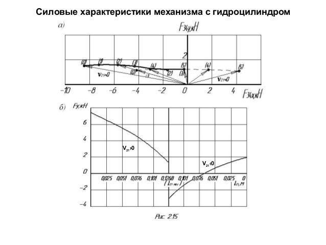 Силовые характеристики механизма с гидроцилиндром  V21›0 V21‹0