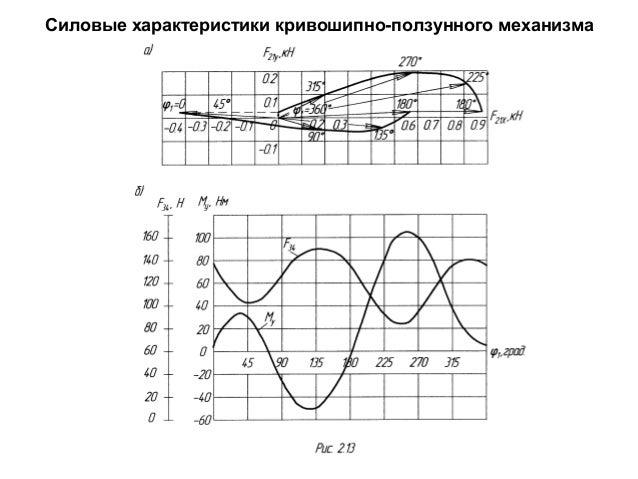 Силовые характеристики кривошипно-ползунного механизма