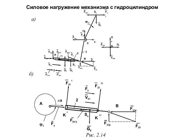 Силовое нагружение механизма с гидроцилиндром FПГ3  a)  а)  S3  FC 3  MT3  G3  y F34y  F34x  П x  C F14y  A  FПГ1 1  F14x ...