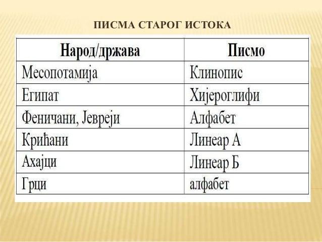АРХИТЕКТУРА СТАРОГ ИСТОКА ПИРАМИДЕ ЗИГУРАТ СФИНГА