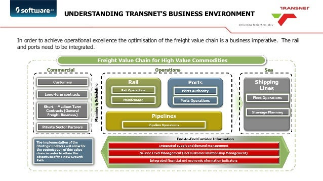 Railway industry value chain