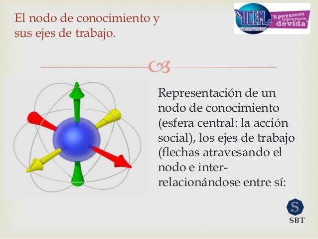  Representación de un nodo de conocimiento (esfera central: la acción social), los ejes de trabajo (flechas atravesando e...