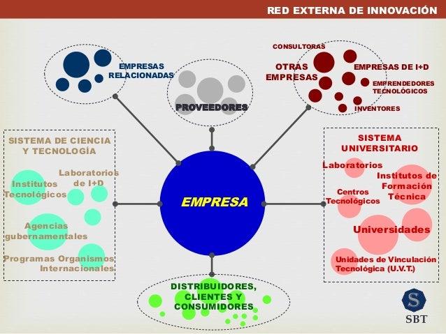 RED EXTERNA DE INNOVACIÓN EMPRESA SISTEMA DE CIENCIA Y TECNOLOGÍA Agencias gubernamentales Laboratorios de I+DInstitutos T...