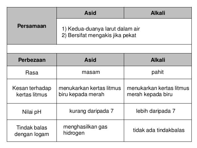 5 5 Asid Dan Alkali Sains Tingkatan 2