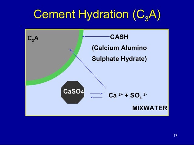 Cement C3a C4af And Hydration In : Cementing