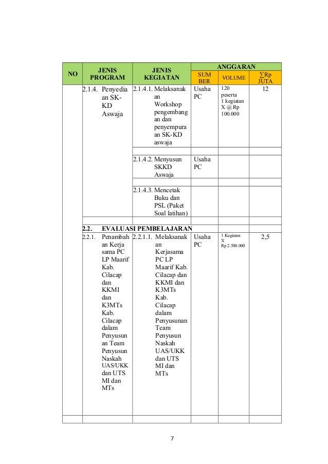 5 Lampiran 3 Rab Program Jangka Pendek 2013
