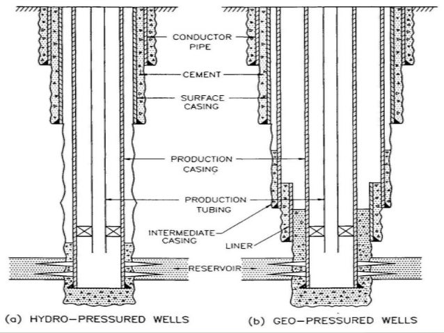 installation of conductor casing engineering essay Summary of well design premsises from shell casing design guide, report ep  92-2000, with  the example in the manual shows that the stiffness of the  surface casing is generally much  engineer that determines the quality of the  design.