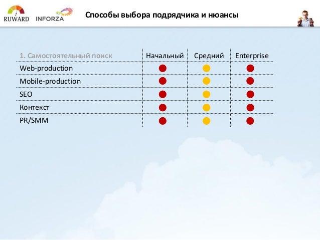 Способы выбора эффективного агентства на digital-услуги Slide 3