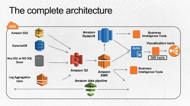 AWS re:Invent re:Cap - 데이터 분석: Amazon EC2 C4 Instance +