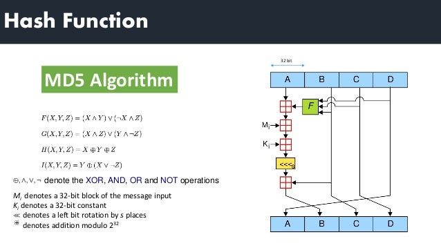 the md5 message digest algorithm Bullzip home md5 information the md5 (message-digest algorithm 5) algorithm was created by a professor named ronald l rivest of mit using this algorithm you are able to calculate a hash.