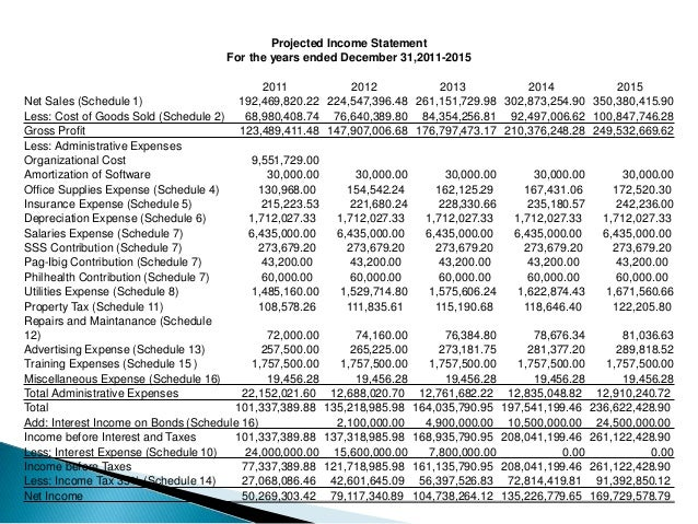 financial feasibility Read chapter chapter 6 - plan of finance and financial feasibility: trb's airport  cooperative research program (acrp) report 35: planning for offsite ai.