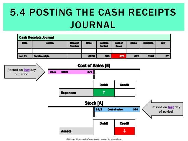 Average Cash Posting Clerk Hourly Pay