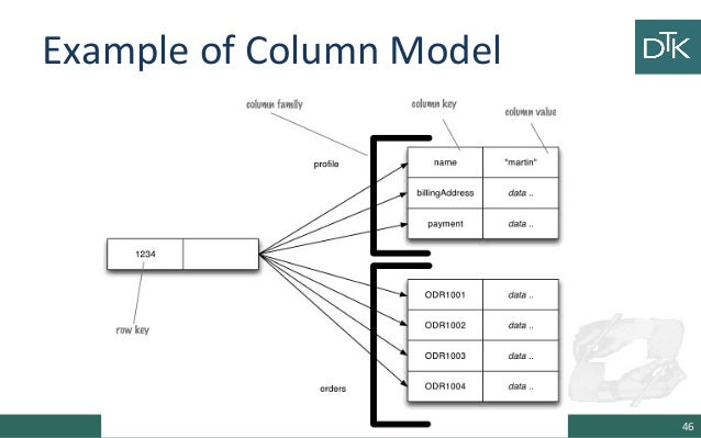 5 data modeling for nosql 12 example of column model 46 ccuart Choice Image