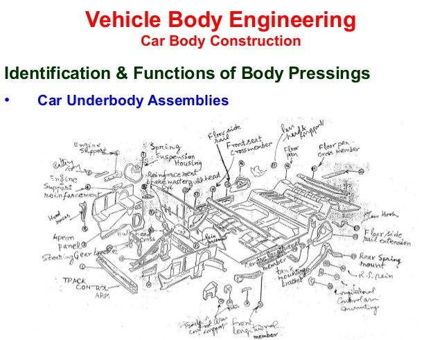 Body Parts Car Labeled