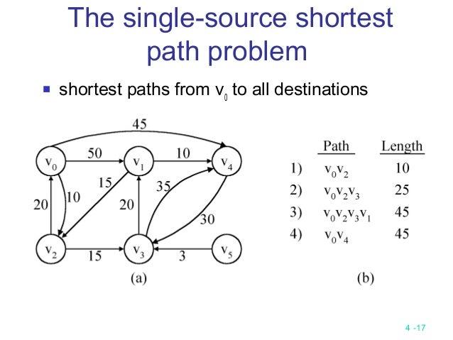 Define single source shortest path problem