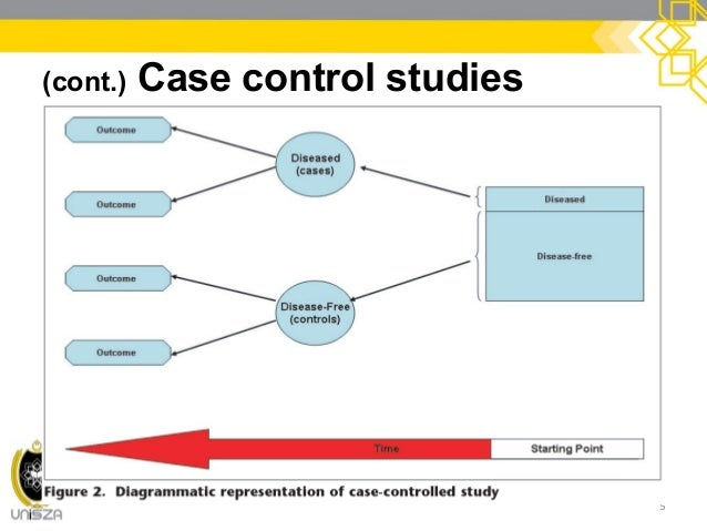 case control study a short The short video below provides a nice overview of epidemiological studies one consequently, the investigators wanted to conduct an analytic study to determine which restaurant was the source which study design should have been case-control studies can be done in just about any.