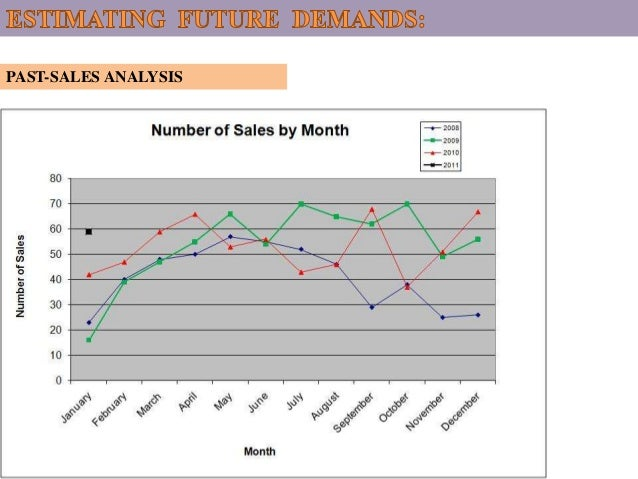 how amul measure demand forecasting Minnesota gas energy efficiency potential  dsm –demand side management mf –multi family  due to data limitations and issues in forecasting market penetration.