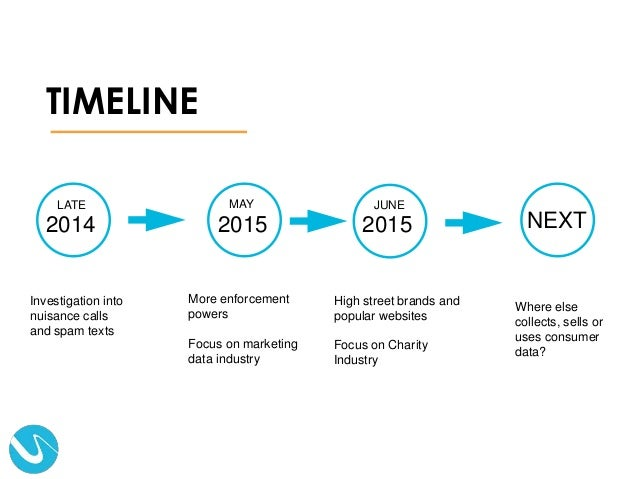 TIMELINE NEXT2014 LATE Investigation into nuisance calls and spam texts More enforcement powers Focus on marketing data in...