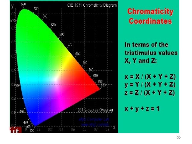 5 colour order system 33 dominant wave length and purity color representation 30 34 cie ccuart Choice Image