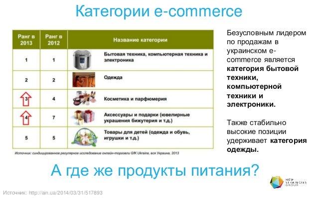Категории e-commerce А где же продукты питания? Источник: http://ain.ua/2014/03/31/517893 Безусловным лидером по продажам ...
