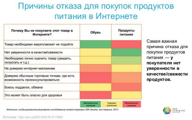 Причины отказа для покупок продуктов питания в Интернете Источник: http://ain.ua/2014/03/31/517893 Самая важная причина от...