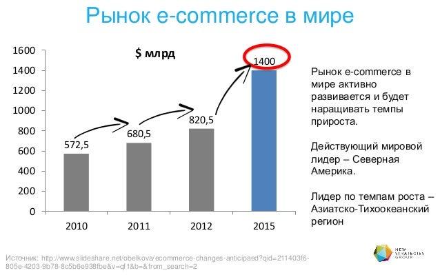 Картинки по запросу рынка e-commerce,