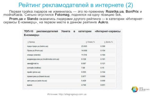 Первая тройка лидеров не изменилась — это по-прежнему Rozetka.ua, BonPrix и modnaKasta. Сильно опустился Fotomag, поднялся...