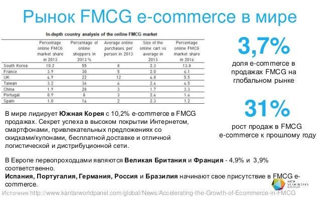 Рынок FMCG e-commerce в мире Источник http://www.kantarworldpanel.com/global/News/Accelerating-the-Growth-of-Ecommerce-in-...