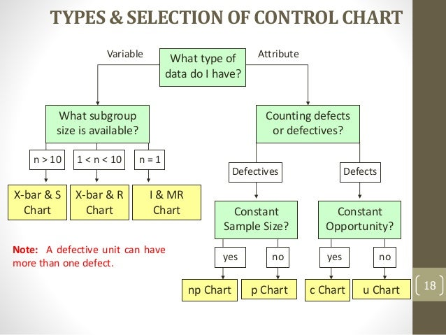 6 3 1 what are control charts
