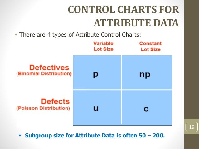 5. Spc Control Charts