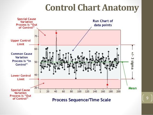 5 spc control charts control chart ccuart Images