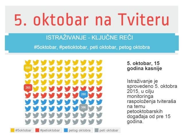 5. oktobar na Tviteru  ISTRAŽIVANJE _ KLJUČNE REĆI  1111191191 Q1111111111  I #5okt0bar     #50ktobar,  #petioktobar,  pet...