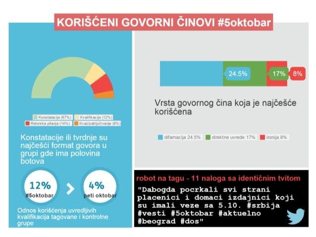 5.oktobar - rezultati istraživanja raspoloženja tviteraša Slide 3