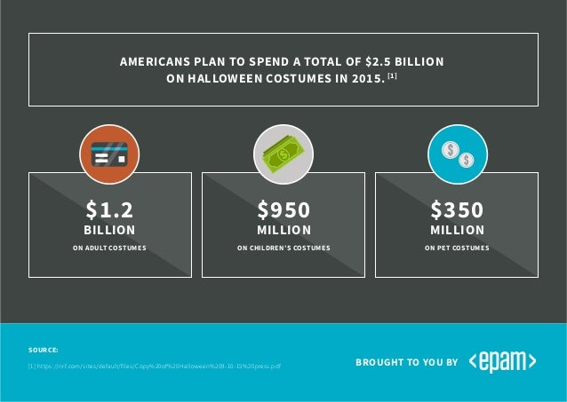 AMERICANS PLAN TO SPEND A TOTAL OF $2.5 BILLION ON HALLOWEEN COSTUMES IN 2015. [1] BROUGHT TO YOU BY $1.2 BILLION ON ADULT...