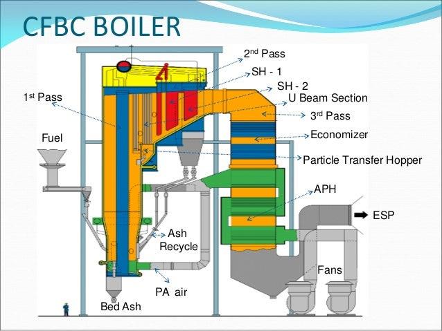 Presentation on CFBC Boilers