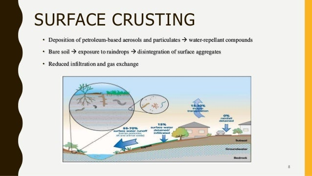 SURFACE CRUSTING • Deposition of petroleum-based aerosols and particulates  water-repellant compounds • Bare soil  expos...