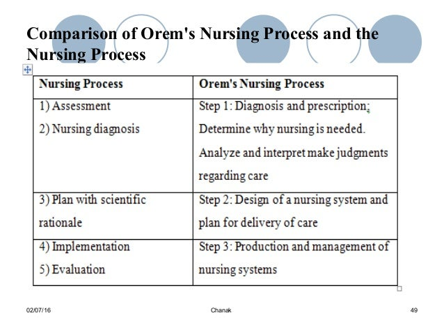 orem and roper 1 frameworks for practice introduction in contrast to roper, logan & tierney, orem does not specify any particular way of meeting these needs and accepts that.
