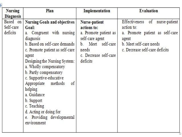 dorothea orem self care theory pdf