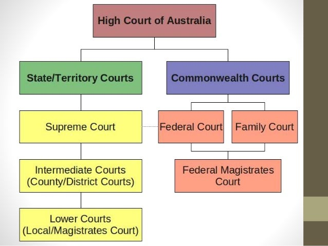 ky court system structure The tennessee court system figure one depicts the structure of the tennessee courts the structure has four levels: trial courts of limited jurisdiction trial.
