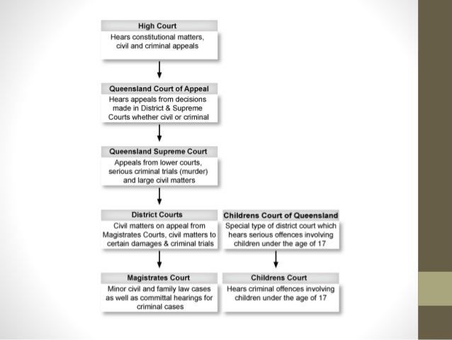 hierarchy court Australian courts are organised into structures called hierarchies in a court  hierarchy, each court has its own jurisdiction and responsibilities.