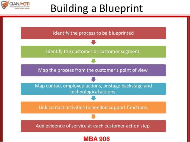 Service blueprint and servicescape interaction support processes 5 mba 906 building a blueprint malvernweather Images